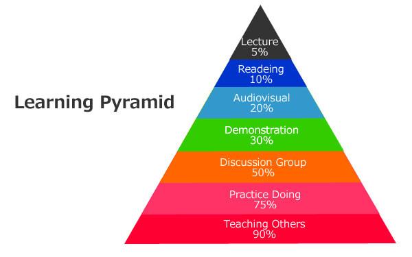 アクティブラーニング ラーニングピラミッド